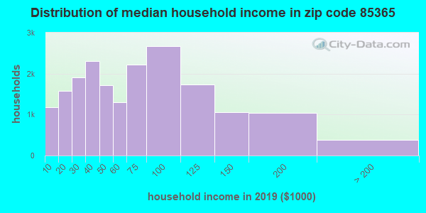 Zip code 85365 household income distribution in 2009