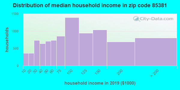 Zip code 85381 household income distribution in 2009