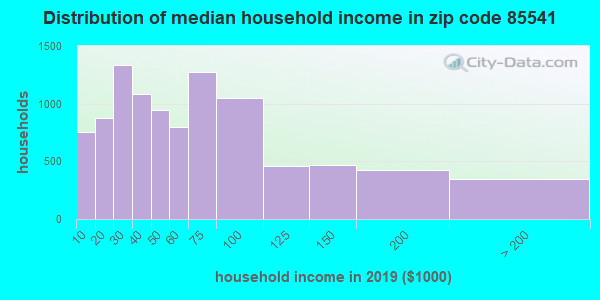 Zip code 85541 household income distribution in 2009