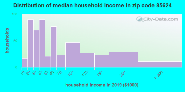 Zip code 85624 household income distribution in 2009