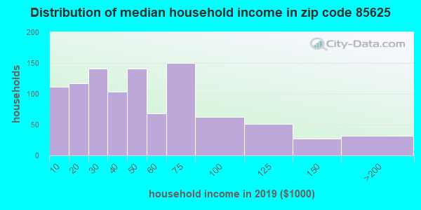 Zip code 85625 household income distribution in 2009
