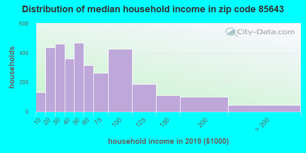 Zip code 85643 household income distribution in 2009