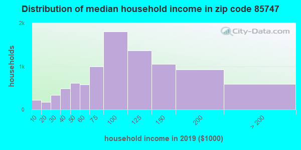 Zip code 85747 household income distribution in 2009