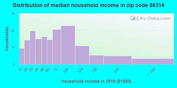 Zip code 86314 household income distribution in 2009