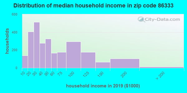 Zip code 86333 household income distribution in 2009