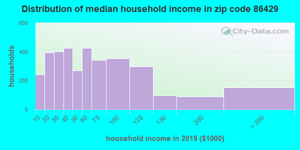 Zip code 86429 household income distribution in 2009