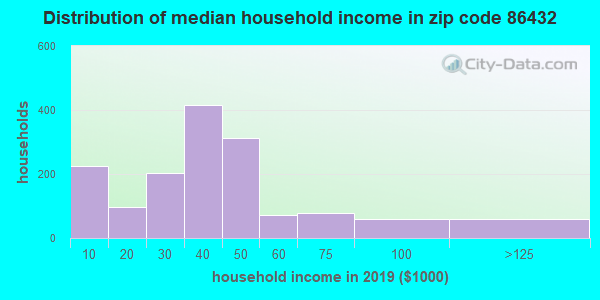 Zip code 86432 household income distribution in 2009