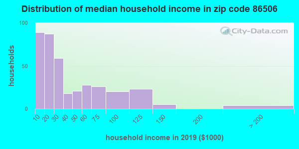 Zip code 86506 household income distribution in 2009