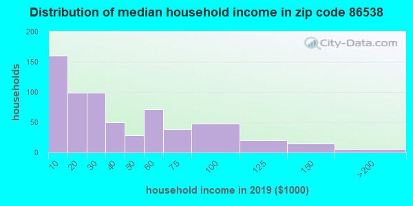 Zip code 86538 household income distribution in 2009