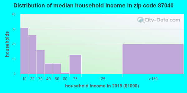 Zip code 87040 household income distribution in 2009