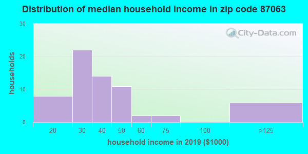 Zip code 87063 household income distribution in 2009
