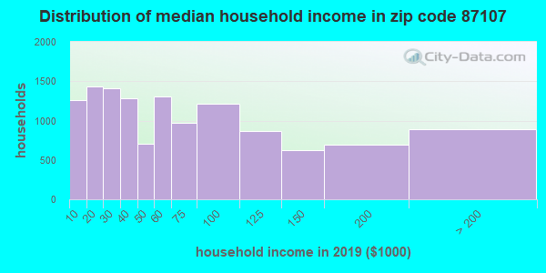 Zip code 87107 household income distribution in 2009