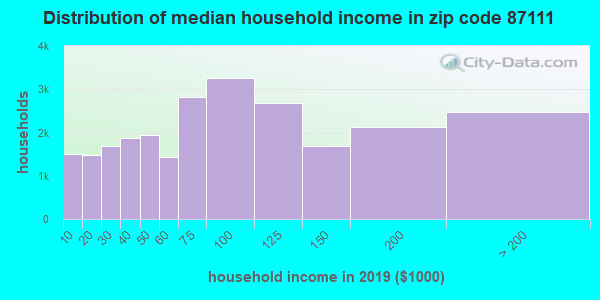 Zip code 87111 household income distribution in 2009