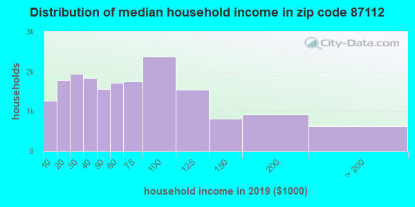 Zip code 87112 household income distribution in 2009