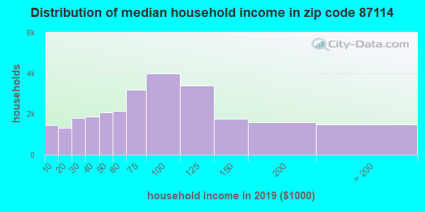 Zip code 87114 household income distribution in 2009