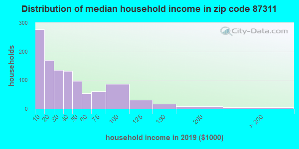 Zip code 87311 household income distribution in 2009