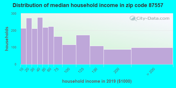 Zip code 87557 household income distribution in 2009