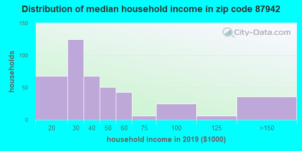 Zip code 87942 household income distribution in 2009