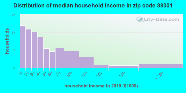 Zip code 88001 household income distribution in 2009