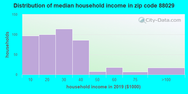 Zip code 88029 household income distribution in 2009