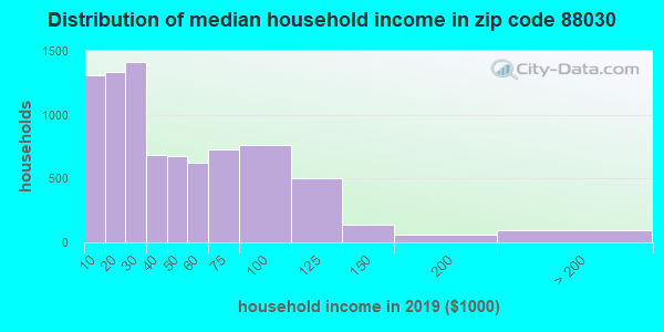 Zip code 88030 household income distribution in 2009
