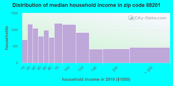 Zip code 88201 household income distribution in 2009
