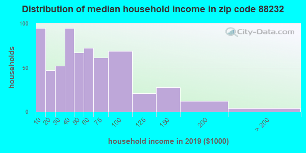 Zip code 88232 household income distribution in 2009