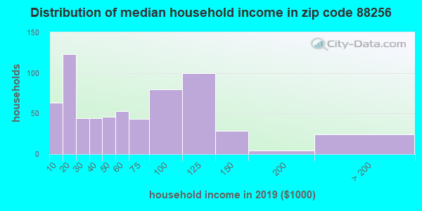 Zip code 88256 household income distribution in 2009