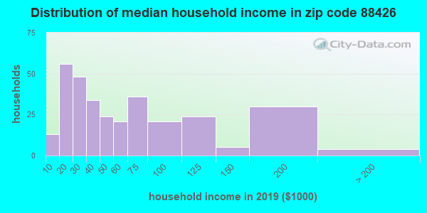 Zip code 88426 household income distribution in 2009