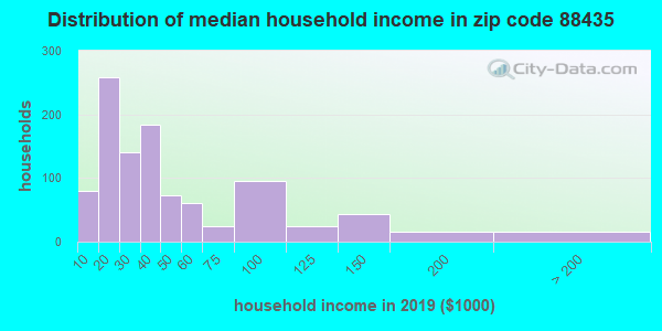 Zip code 88435 household income distribution in 2009