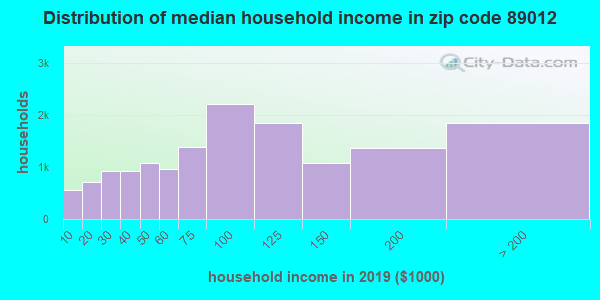 Zip code 89012 household income distribution in 2009