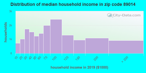 Zip code 89014 household income distribution in 2009