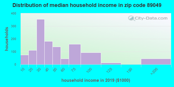 Zip code 89049 household income distribution in 2009