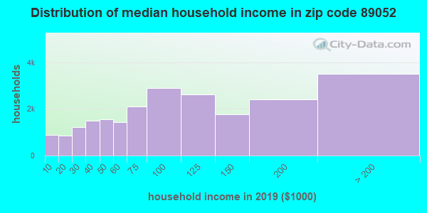 Zip code 89052 household income distribution in 2009