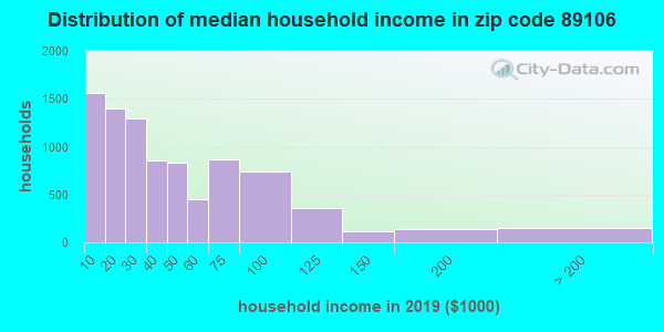 Zip code 89106 household income distribution in 2009