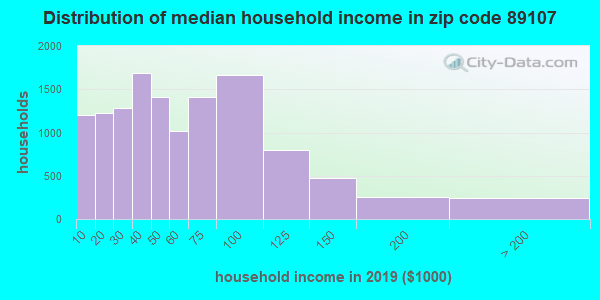 Zip code 89107 household income distribution in 2009