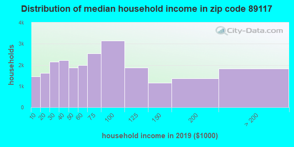 Zip code 89117 household income distribution in 2009