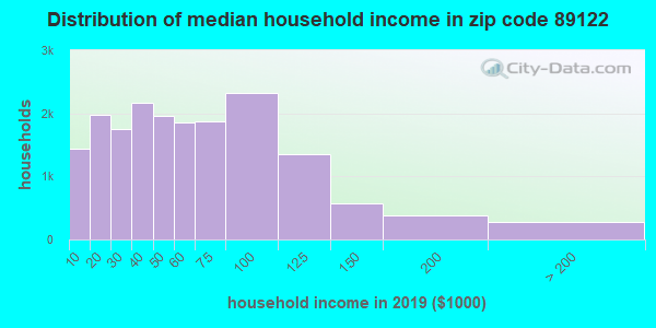 Zip code 89122 household income distribution in 2009