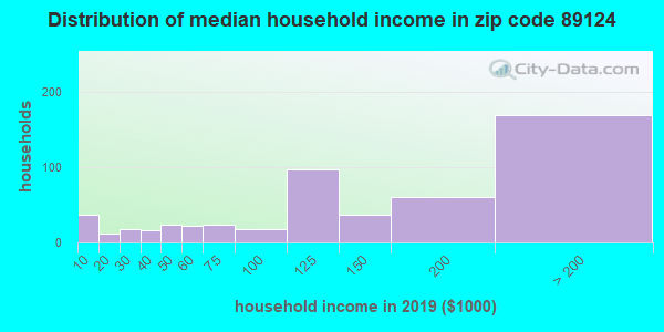 Zip code 89124 household income distribution in 2009