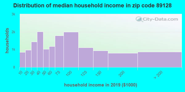 Zip code 89128 household income distribution in 2009