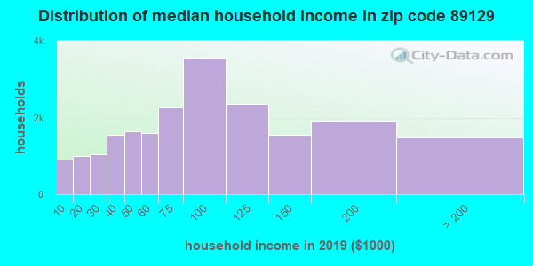 Zip code 89129 household income distribution in 2009