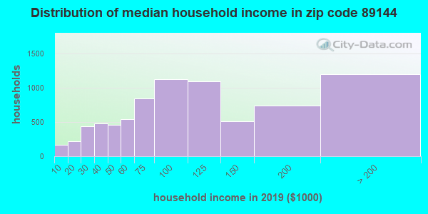 Zip code 89144 household income distribution in 2009