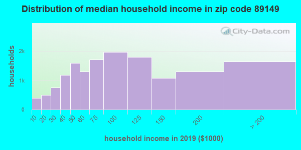 Zip code 89149 household income distribution in 2009