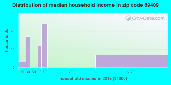 Zip code 89409 household income distribution in 2009