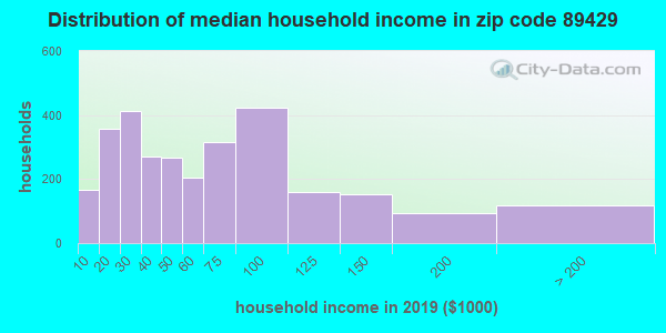 Zip code 89429 household income distribution in 2009