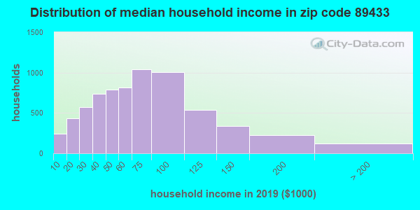 Zip code 89433 household income distribution in 2009
