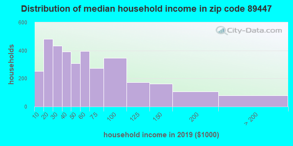 Zip code 89447 household income distribution in 2009