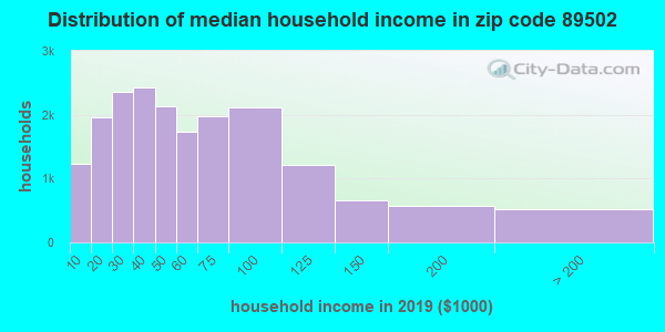 Zip code 89502 household income distribution in 2009