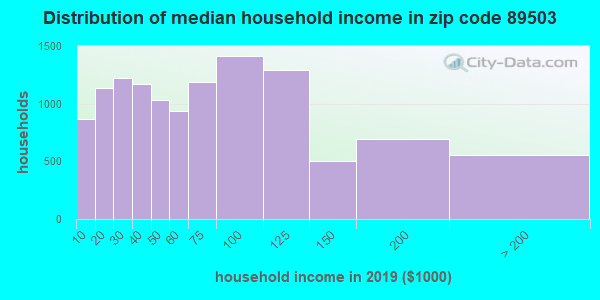 Zip code 89503 household income distribution in 2009