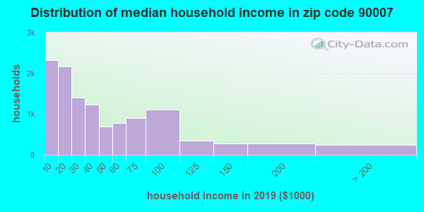 Zip code 90007 household income distribution in 2009